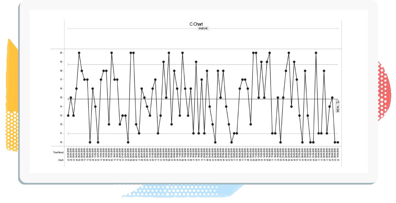 C chart-1