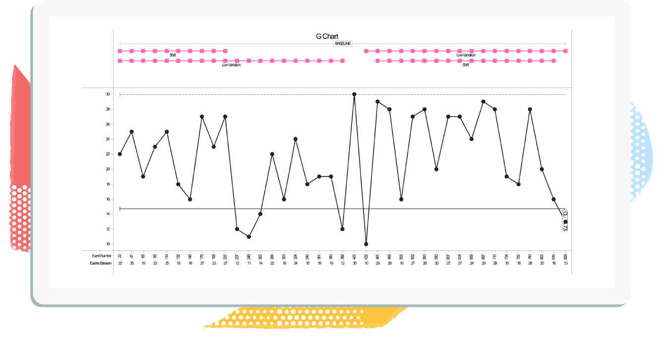 G chart-1