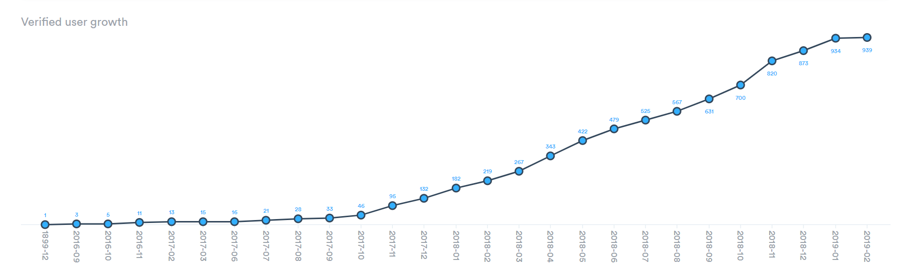 Lancashire Care - User Growth