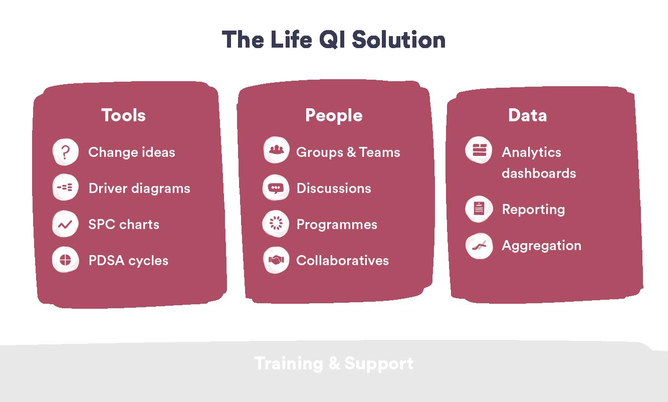 Life QI Solution-1