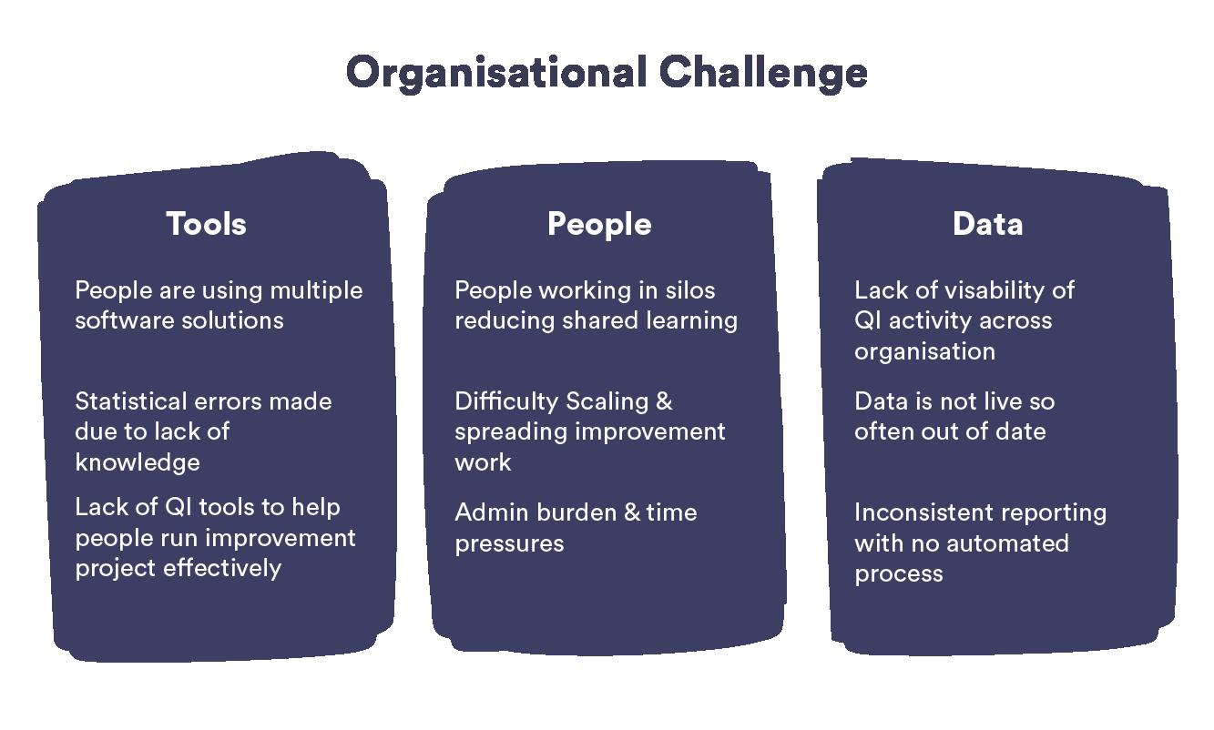 Organisational Challenge