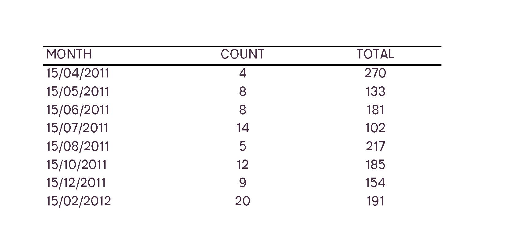 P Chart Example Datasheet 2