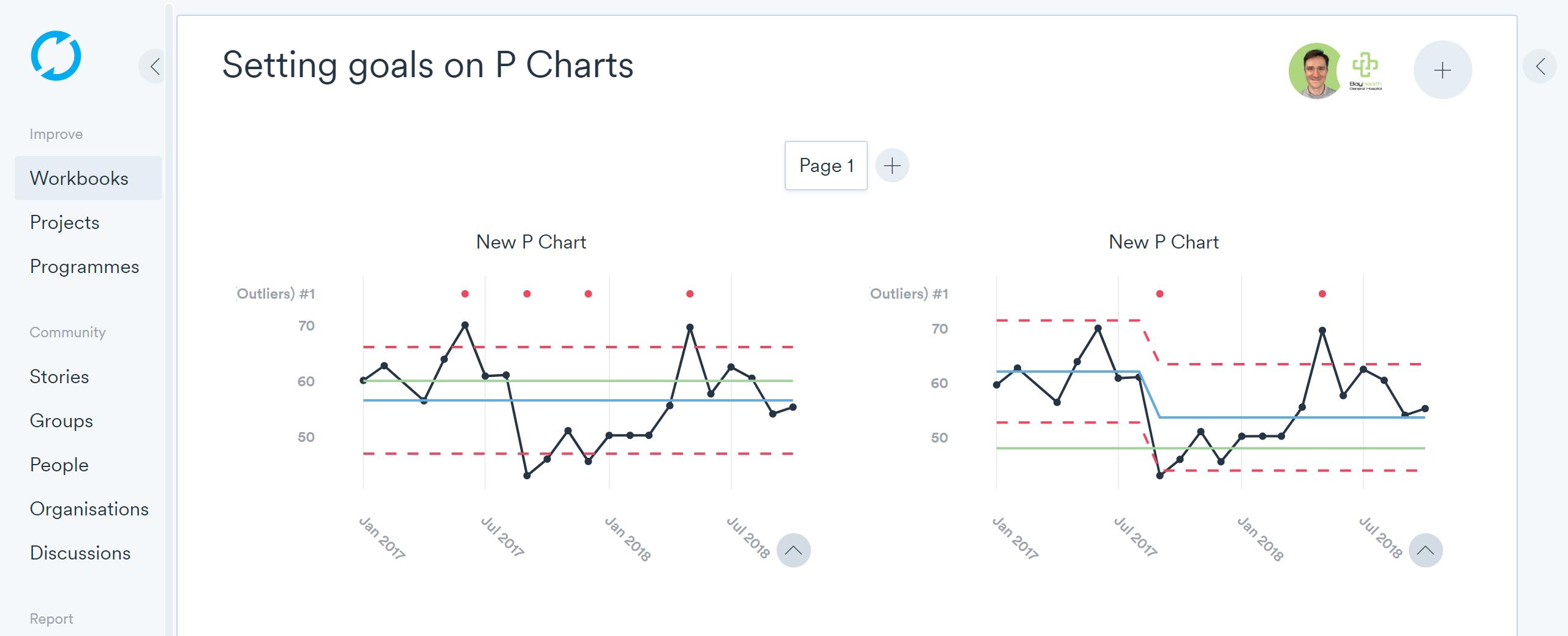 P charts + goals Life QI
