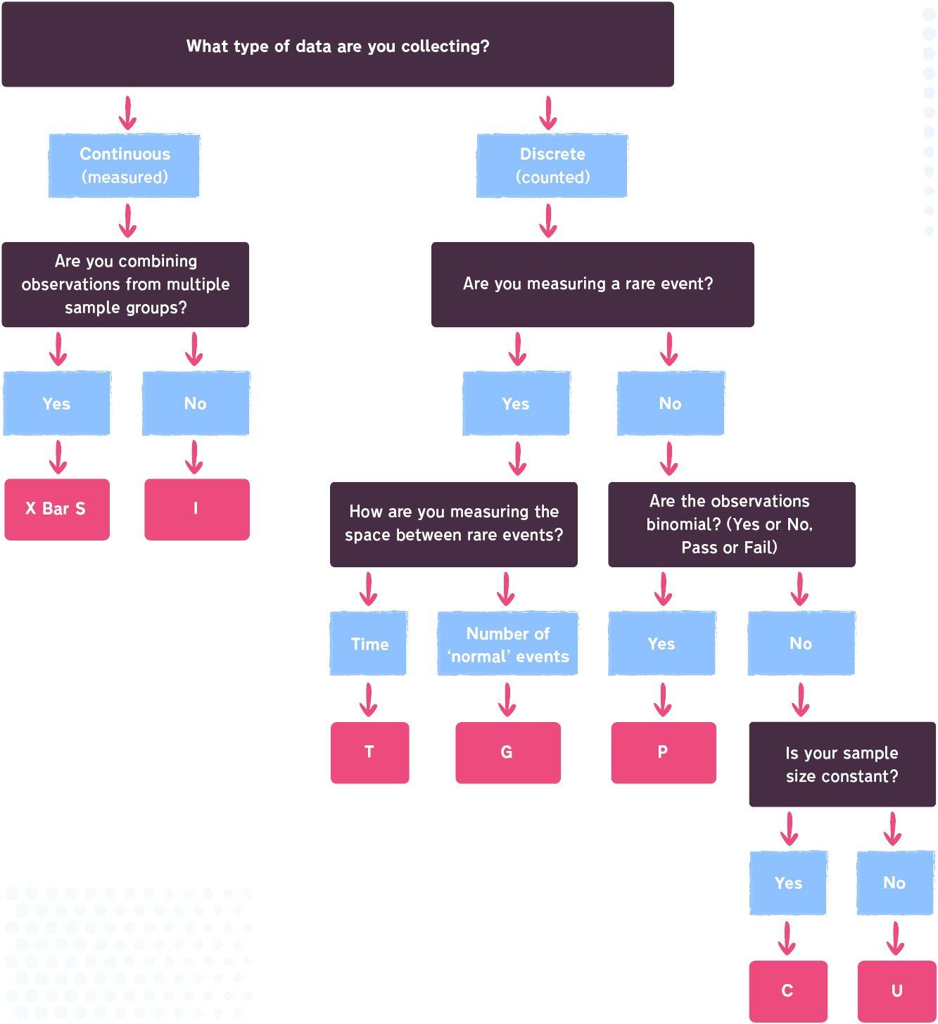 SPC Flow Chart - 03