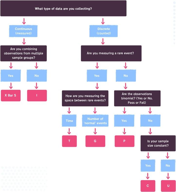 SPC Flow Chart