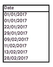 T Chart Example Data Sheet