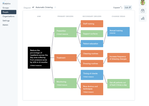 Programme Driver Diagram Change Ideas