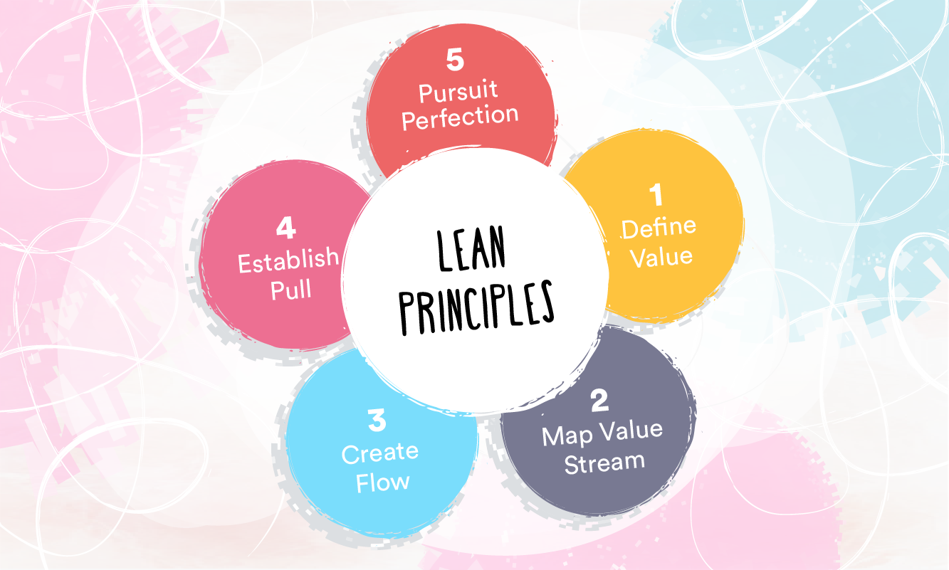 What is Lean in healthcare?